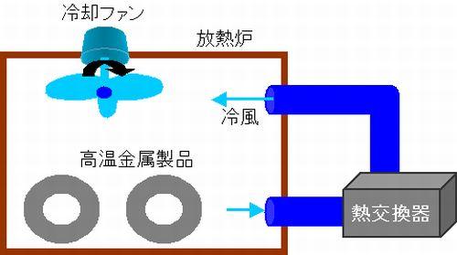 冷却風の流量、流速、方法の検討が出来ます。