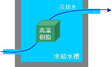 高温樹脂を様々な冷却水量で冷却する方法を検討できます。