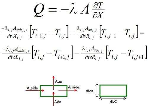 熱伝導方程式, 差分式, 解析手法