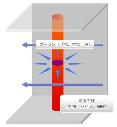 境膜伝熱係数、熱伝達率定義