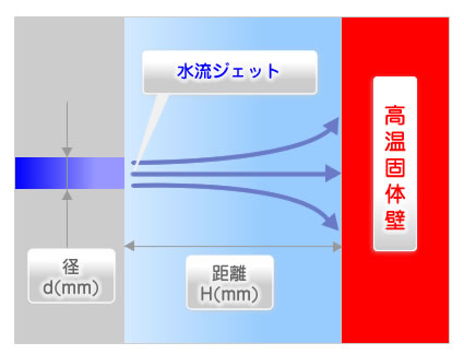 冷却、放熱の方法を水槽内で検討します