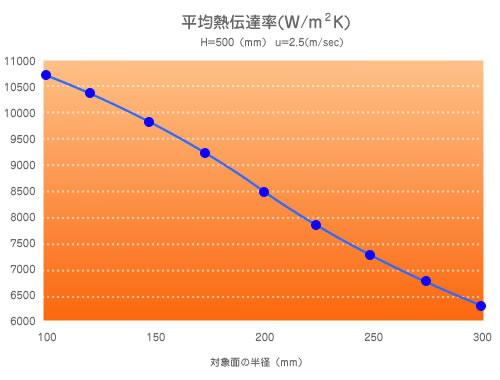 冷却水量、流速の違いによる熱伝達係数の変化