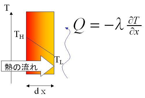 フーリエ則 熱流量 熱伝導率