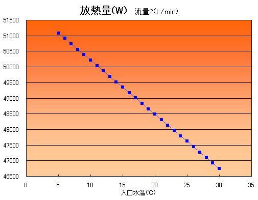 冷却水量、配管長さ一定の下で放熱量を計算した結果です。