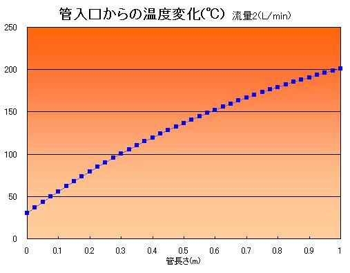 冷却水量、水温一定の下で配管出口温度を計算した結果です。