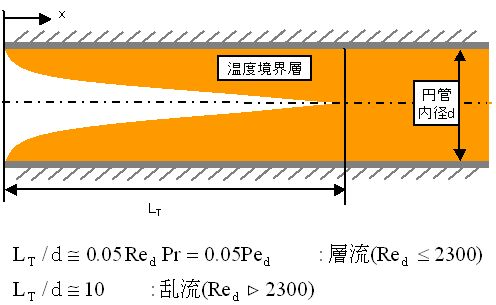 accelation_region.jpg