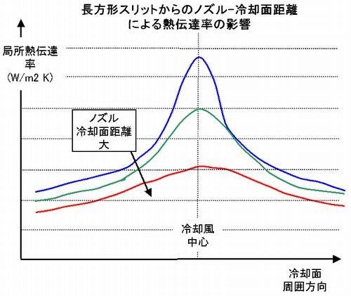 エアーブロアなど、衝突噴流による冷却計算