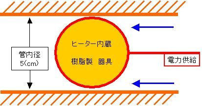 バルーンカテーテル ヒーターの熱容量計算