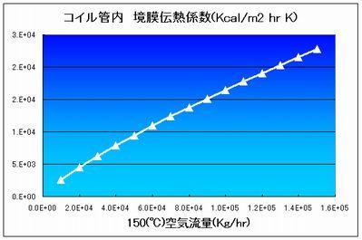 blog_coil_graph.jpg
