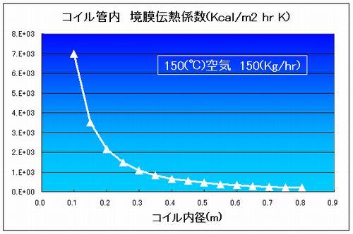 blog_coil_graph2.jpg
