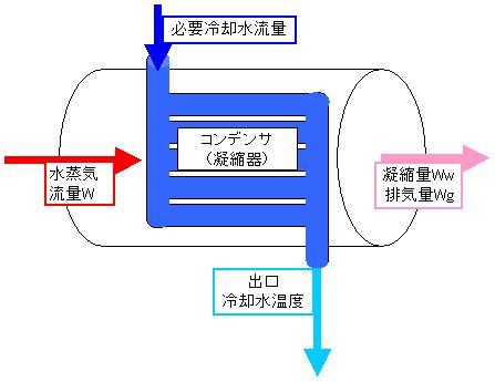 凝縮器、コンデンサなどの熱交換器計算