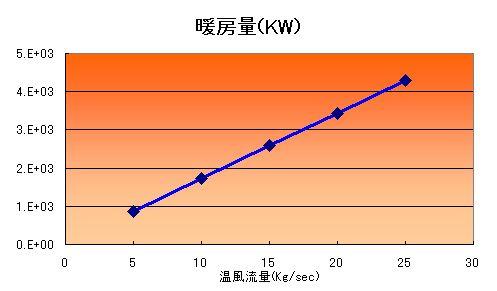 供給熱量、暖房風量をエクセルによって計算しています