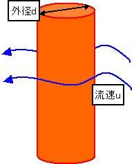熱伝達率 流速 配管周り.jpg