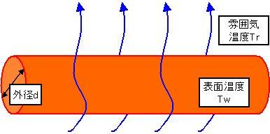 熱伝達率 自然放熱量 配管周り