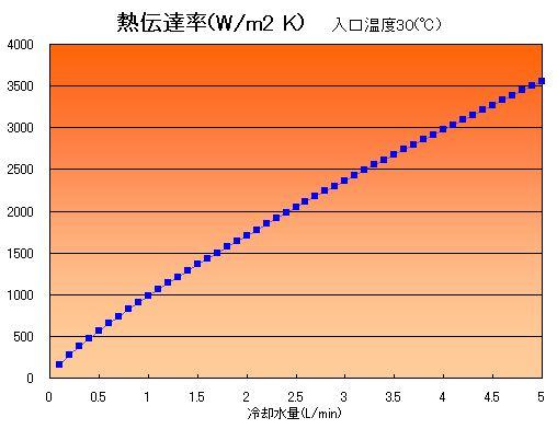 冷却水温度、配管長さ一定の下で熱伝達率を計算した結果です。