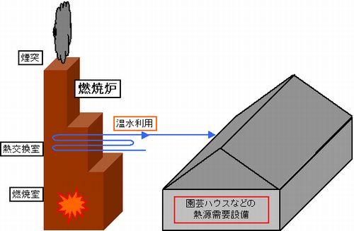 排熱回収設備、ヒートポンプなどで温室、床暖房へ熱を供給