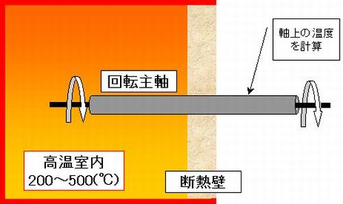 回転する主軸からの伝熱量を調節して、各部温度分布を計算します。