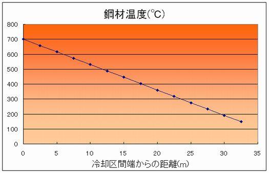 冷却風量、風速の違いによる時間変化が求まります。