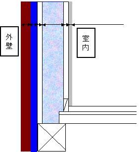 遮熱シート、断熱材を含んだ壁体内の温度分布