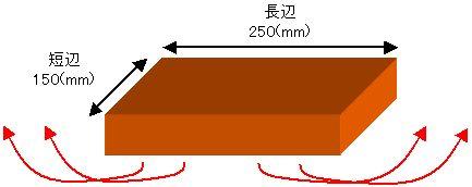 平板 熱伝達率