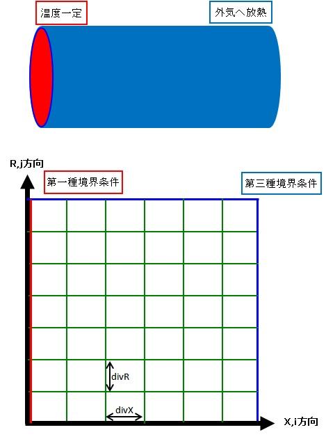 有限体積法要素分割