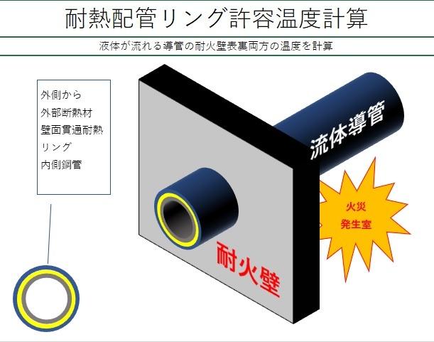 耐熱配管リング温度計算