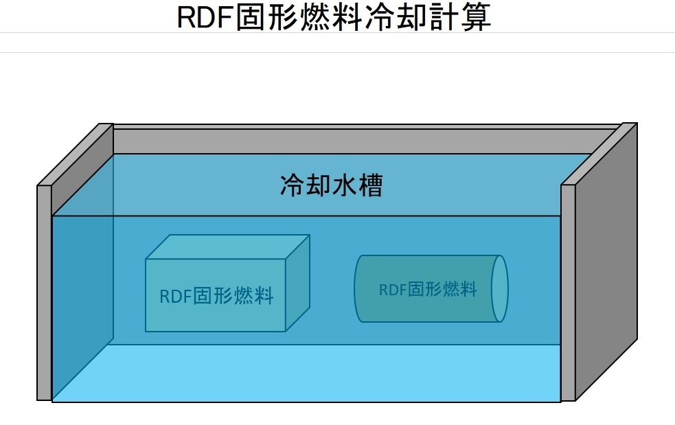 RDF固形燃料冷却