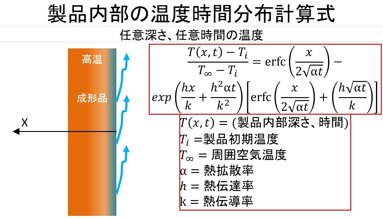 高温ワーク内部温度計算