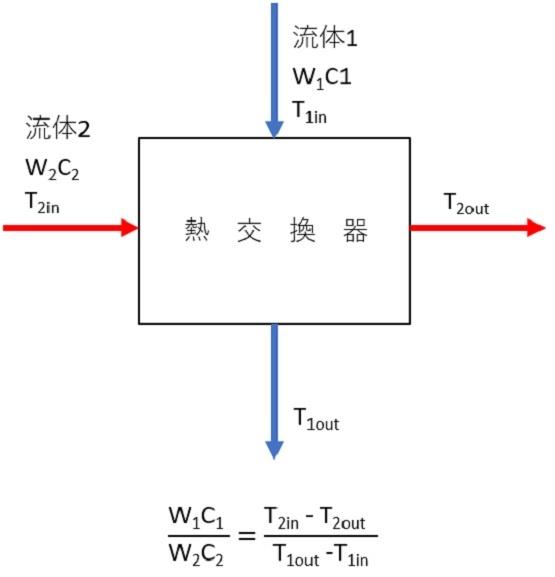 熱交換器交換熱量