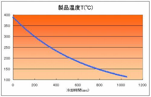 ダイカストの製品 冷却時間をエクセルによって計算した結果です
