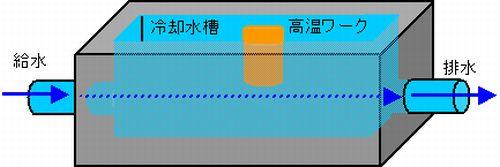 高温製品の冷却方法検討