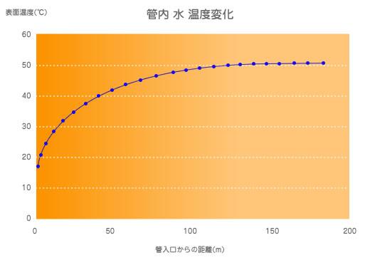 エクセルよって配管からの放熱量を計算しています