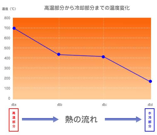 冶具の温度分布をエクセルによって計算しています