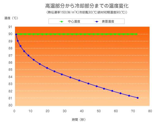 温度時間変化のグラフです