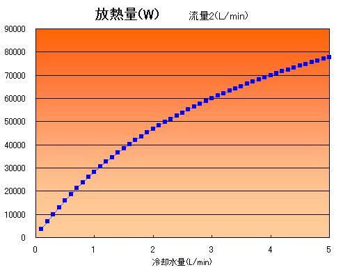 """配管長さ、冷却水温一定の下で放熱量を計算した結果です。"""""""