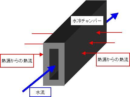 排熱回収システム内の水冷チャンバー