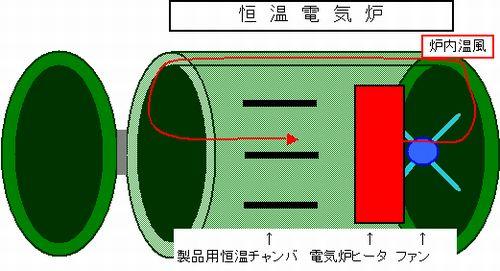 恒温電気炉,オートクレーブ,成形