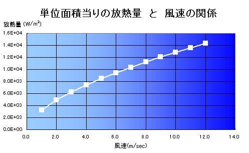 エクセルによって、加熱器からの放熱量を流速を変化させて計算