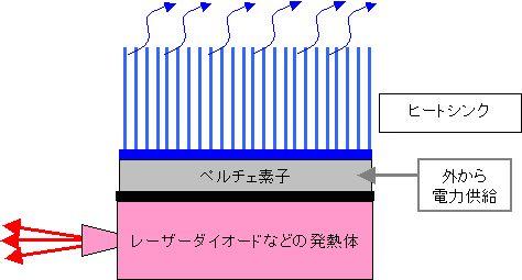 ペルチェ素子LDの間には熱伝導シートが入ることがあります