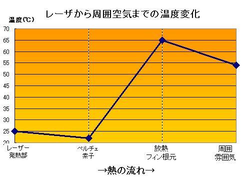 ペルチェ素子により吸熱、放熱する場合の熱量計算