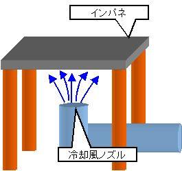 冷却風の吹付け方法による、温度変化を求める事が出来ます。