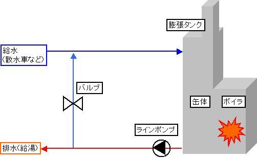 木質系ボイラの燃焼出力、燃料の熱量計算や暖房負荷計算