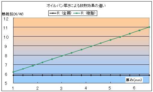 熱通過率から熱抵抗を計算