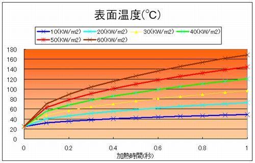 電線表面温度の時間変化
