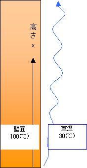 熱伝達率 放熱量