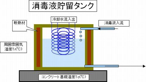 次亜塩素酸ソーダ,貯留タンク,冷却コイル